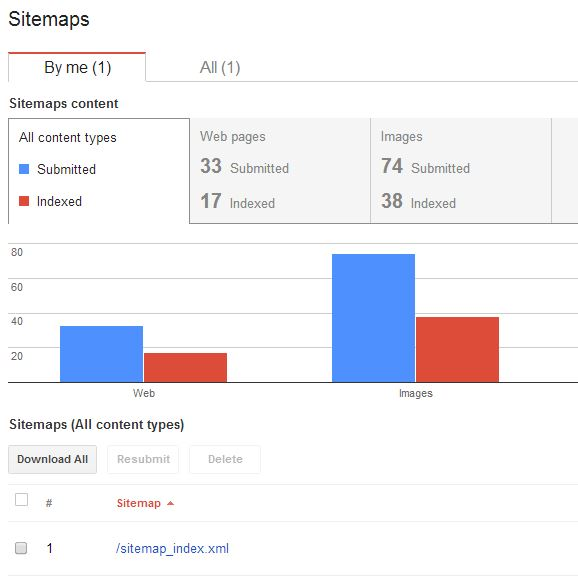 Easily Create a XML Sitemap and optimize your WordPress Blogs SEO